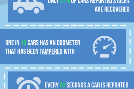 Why you NEED a vehicle history report. Infographic