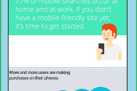 Why you need Mobile Friendly Website Infographic