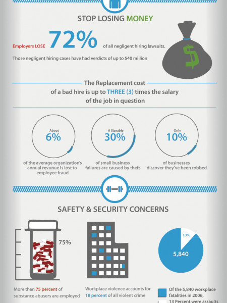 Why You Need To Background Check  Infographic