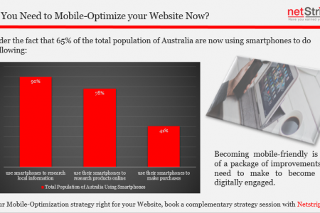 Why You Need to Mobile-Optimise your Website Now Infographic