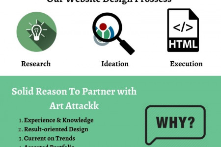 Why you need web designers for your business website design? Infographic