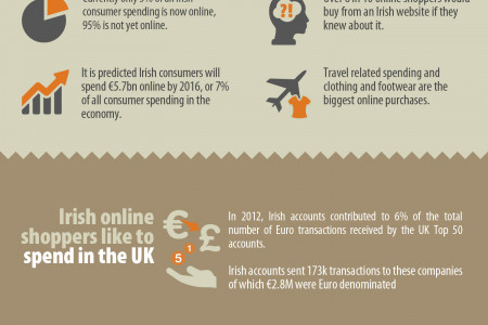 Why you should consider an e-commerce website Infographic