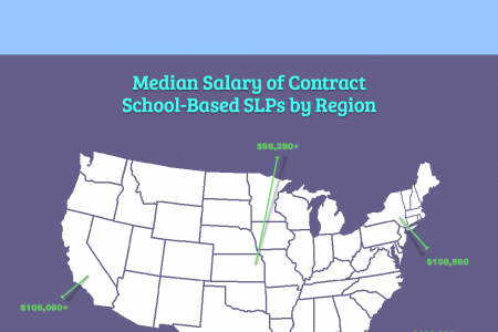 Why You Should Consider Being a School-Based SLP Infographic