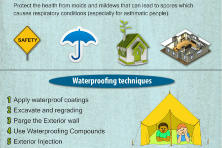Why you should have better waterproofing? Infographic