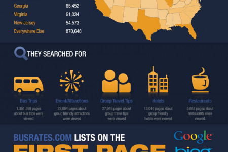 Why You Should List With BusRates Infographic