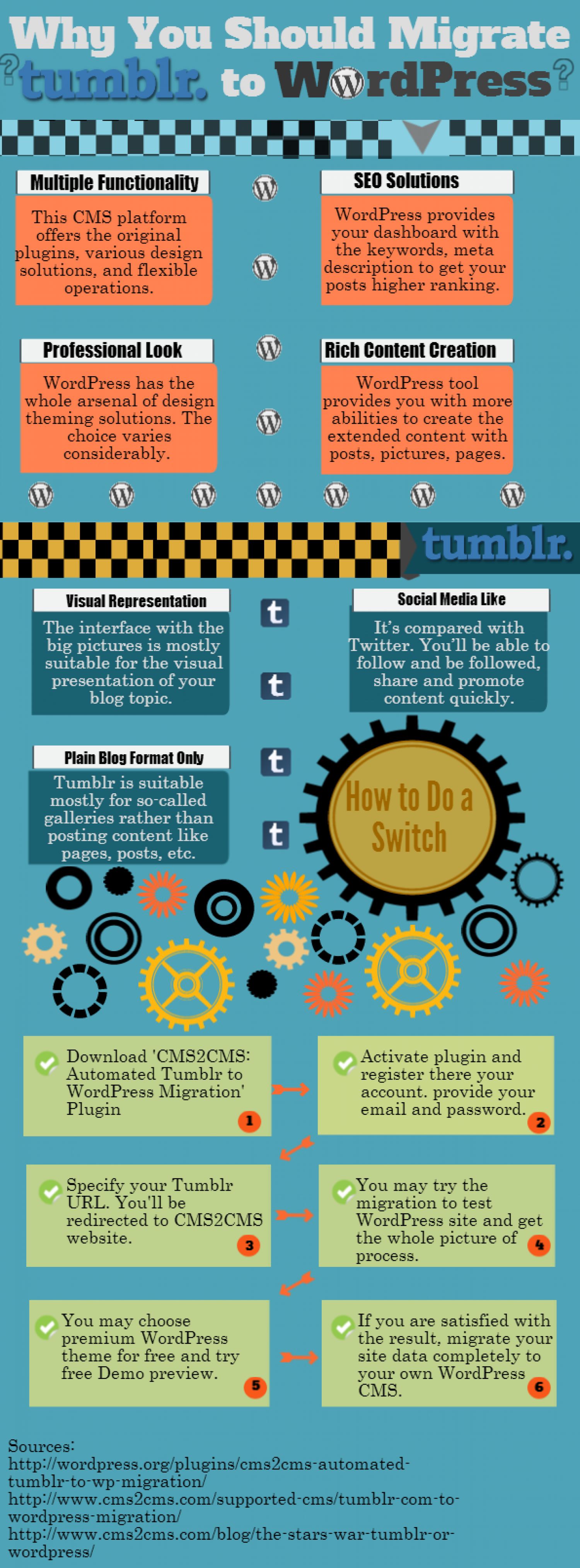 Why You Should Migrate Your Tumblr to WordPress Infographic