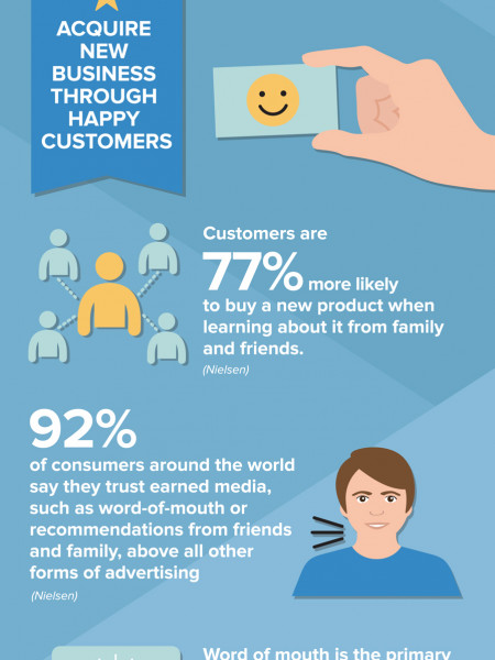 Why You Should Pay Attention to Your Customer Retention Infographic