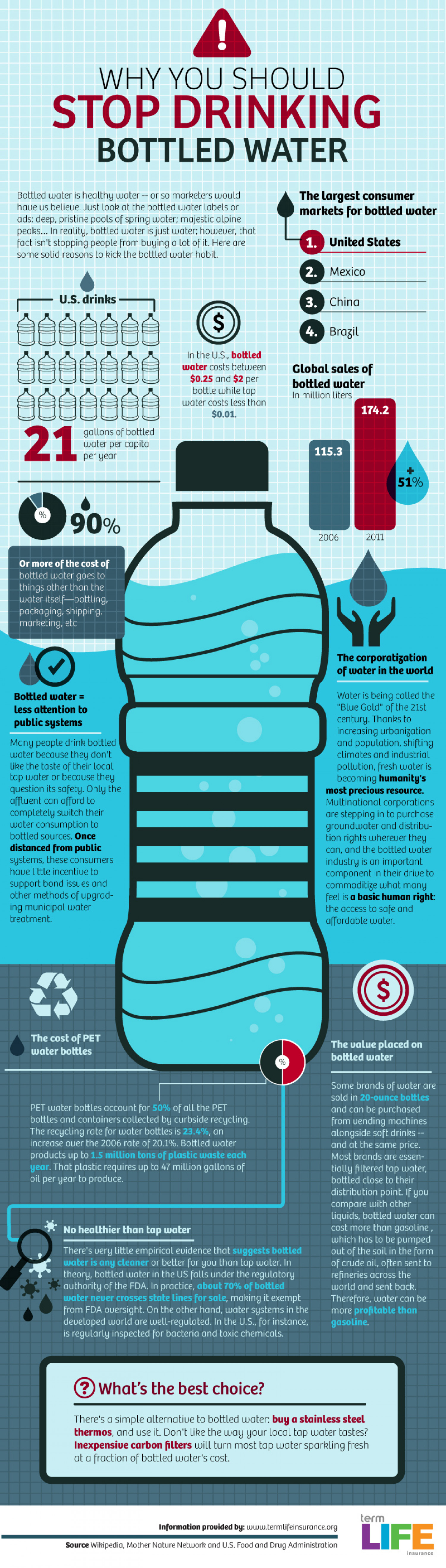 tap water should be the water Bottled water can be a drain on the environment and our health, but we still buy it find out more about why the tide may be turning to tap.