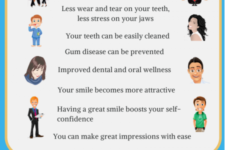 why you should straighten your teeth Infographic
