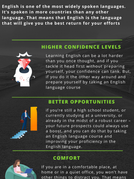Why you Should Take English Tuition?  Infographic