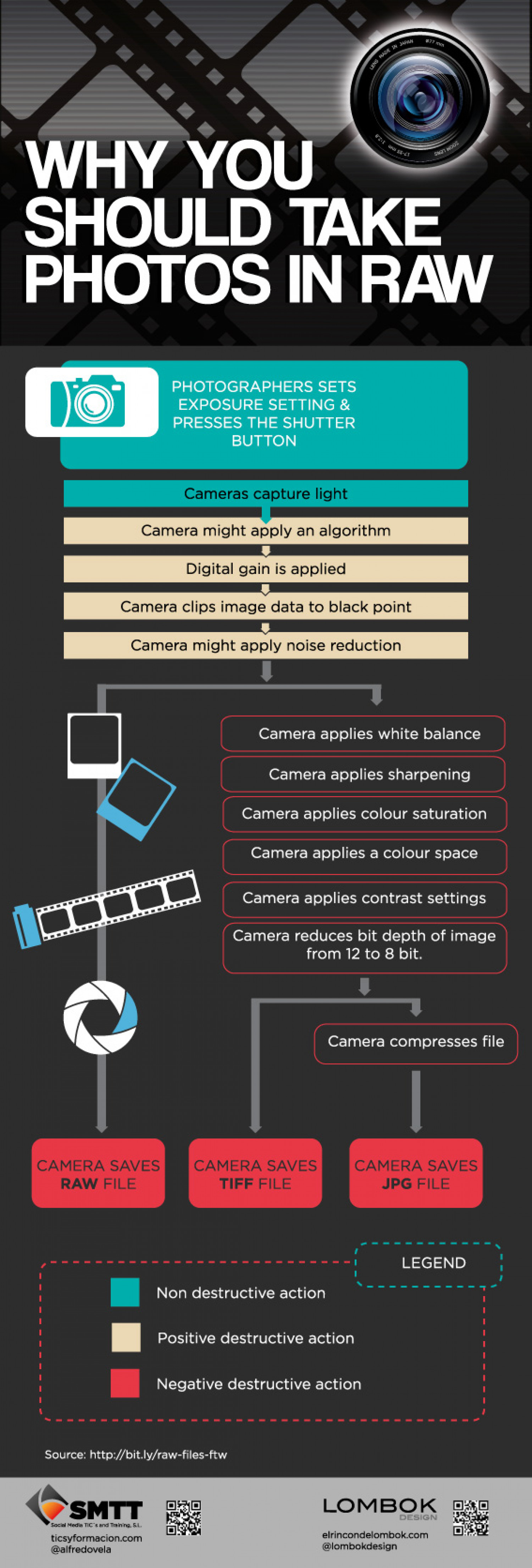Why you should take photos in raw? Infographic