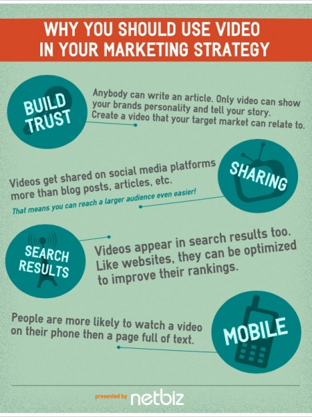 Why You Should Use Video in Your Marketing Strategy Infographic
