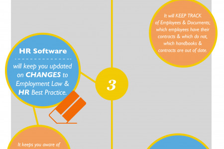 Why you should work with a Good HR Software! Infographic
