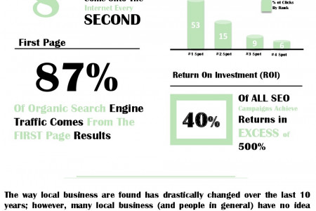 Why YOUR Business is Screaming for SEO Infographic