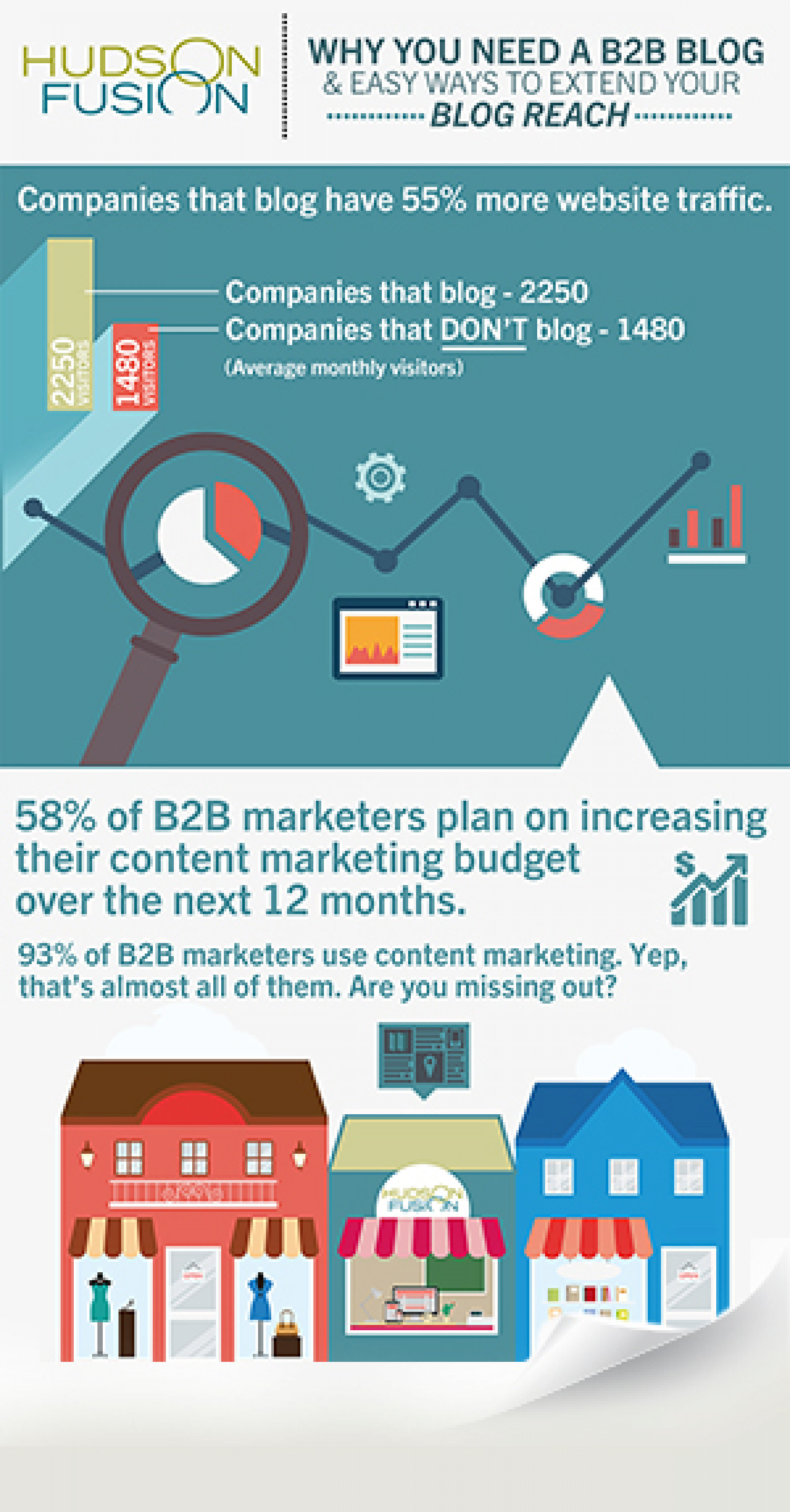 Why You Need a B2B Blog Infographic