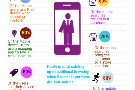Why Your Business Needs a Mobile Website Infographic