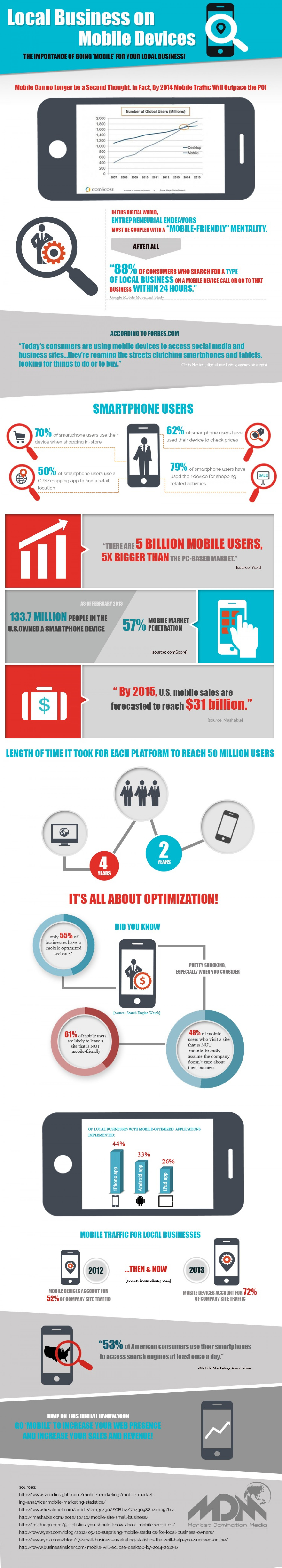 Why Your Business Needs To Go Mobile Infographic