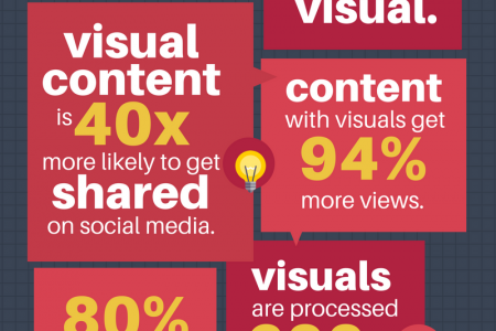 Why Your Business Needs Visual Content? Infographic