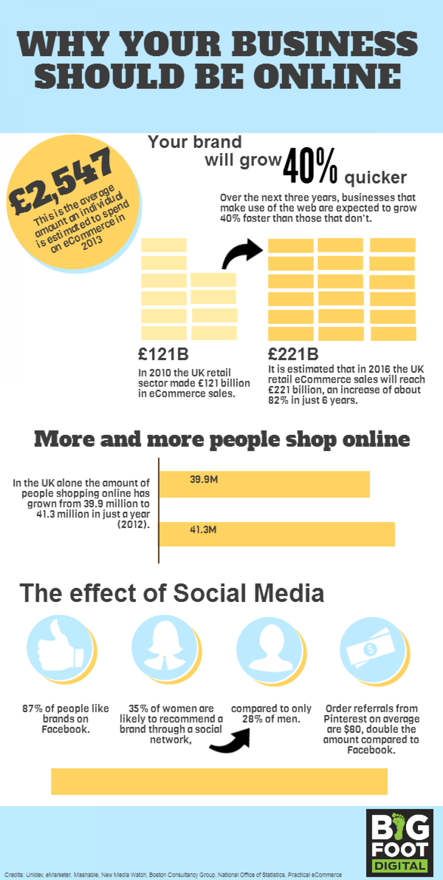 Why Your Business Should Be Online Infographic