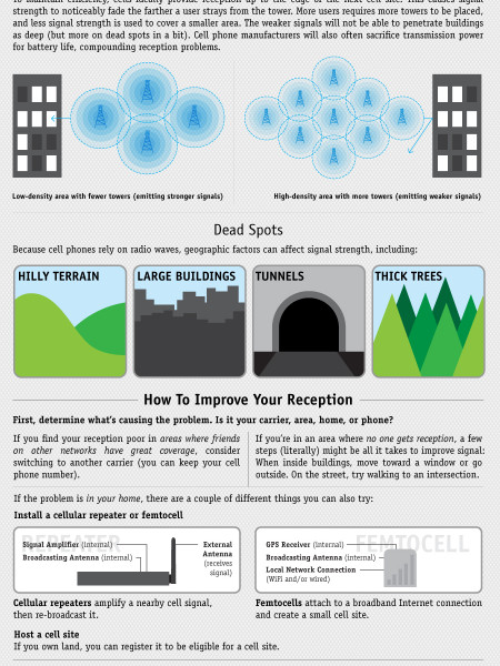 Why Your Cellphone Reception Sucks Infographic