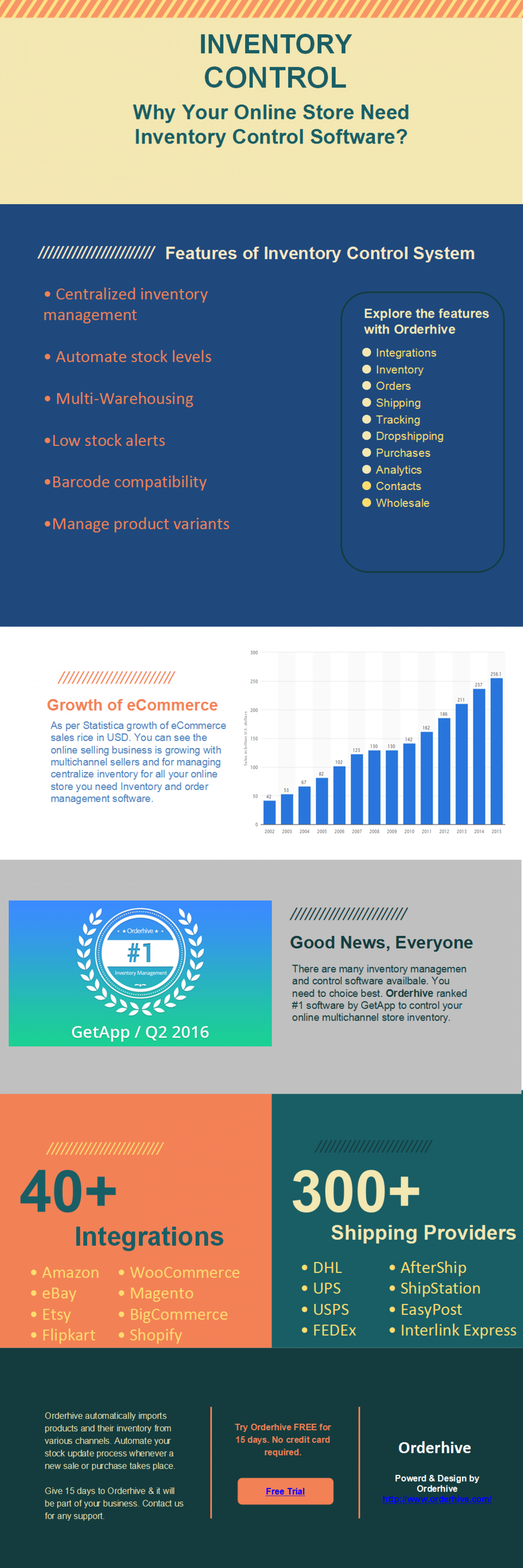 Why Your Online Store Need Inventory Control Software? Infographic