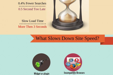 Why your WordPress Website is Slow? Infographic