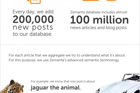 Why Zemanta's Content Recommendation Network Is Your Best Bet Infographic
