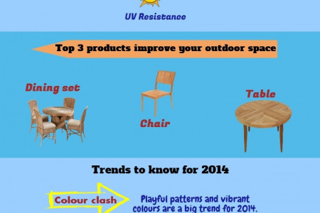Wicker Outdoor Furniture Infographic