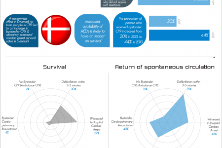 Wide Spread CPR Saves Life Infographic