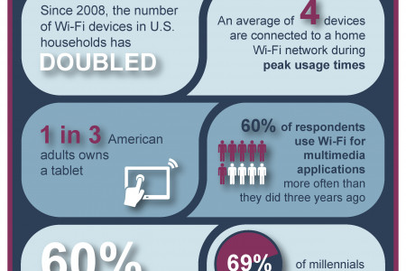 Wi-Fi Certified AC Infographic