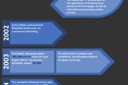 Wikipedia - Facts & Figures Infographic