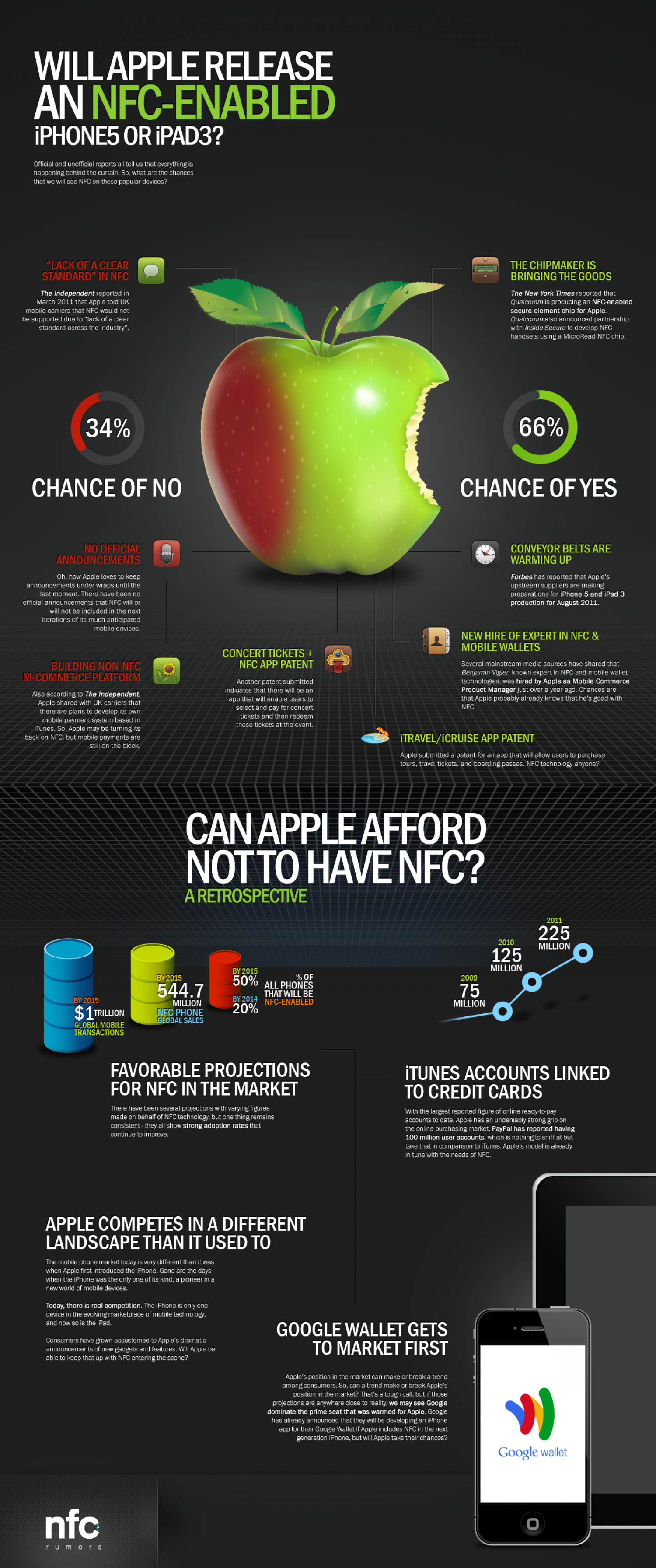 Will Apple release an NFC-enabled iPhone 5 or iPad 3 Infographic
