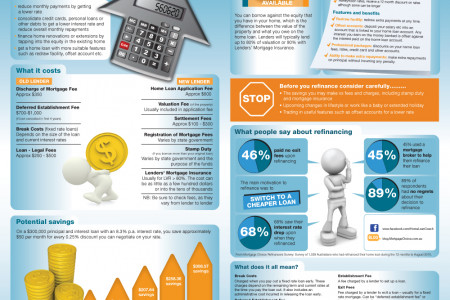 Will I get a good rate? Infographic