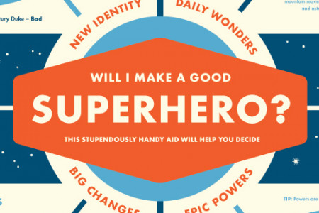 Will I Make a Good Superhero? poster Infographic