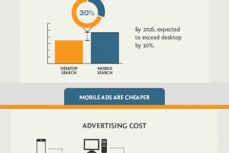 Will Mobile Advertising Exceed Desktop Advertising? Infographic