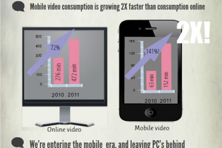 Will Mobile Kill YouTube? Infographic