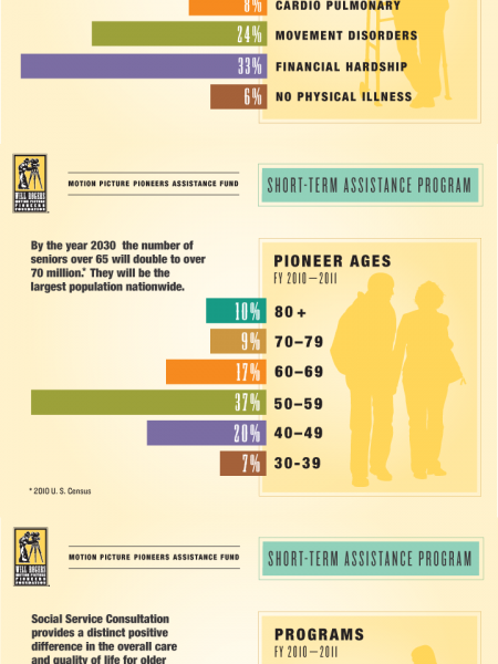 Will Rogers Motion Picture Pioneers  - Short-Term Assistance Fund - Statistics Infographic