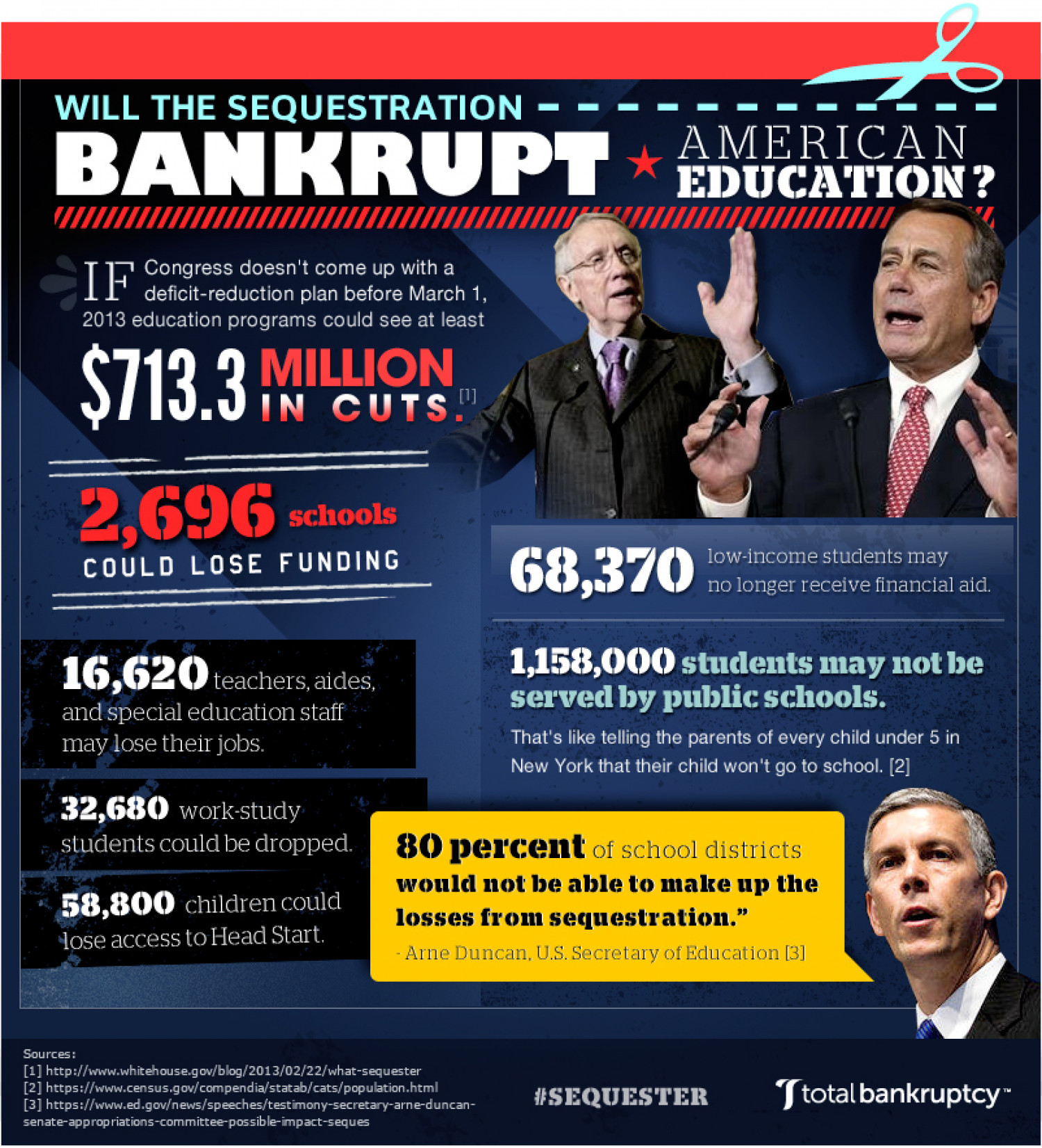 Will Sequestration Bankrupt American Education? Infographic