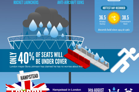 Will the weather hold out during London Olympics 2012? Infographic