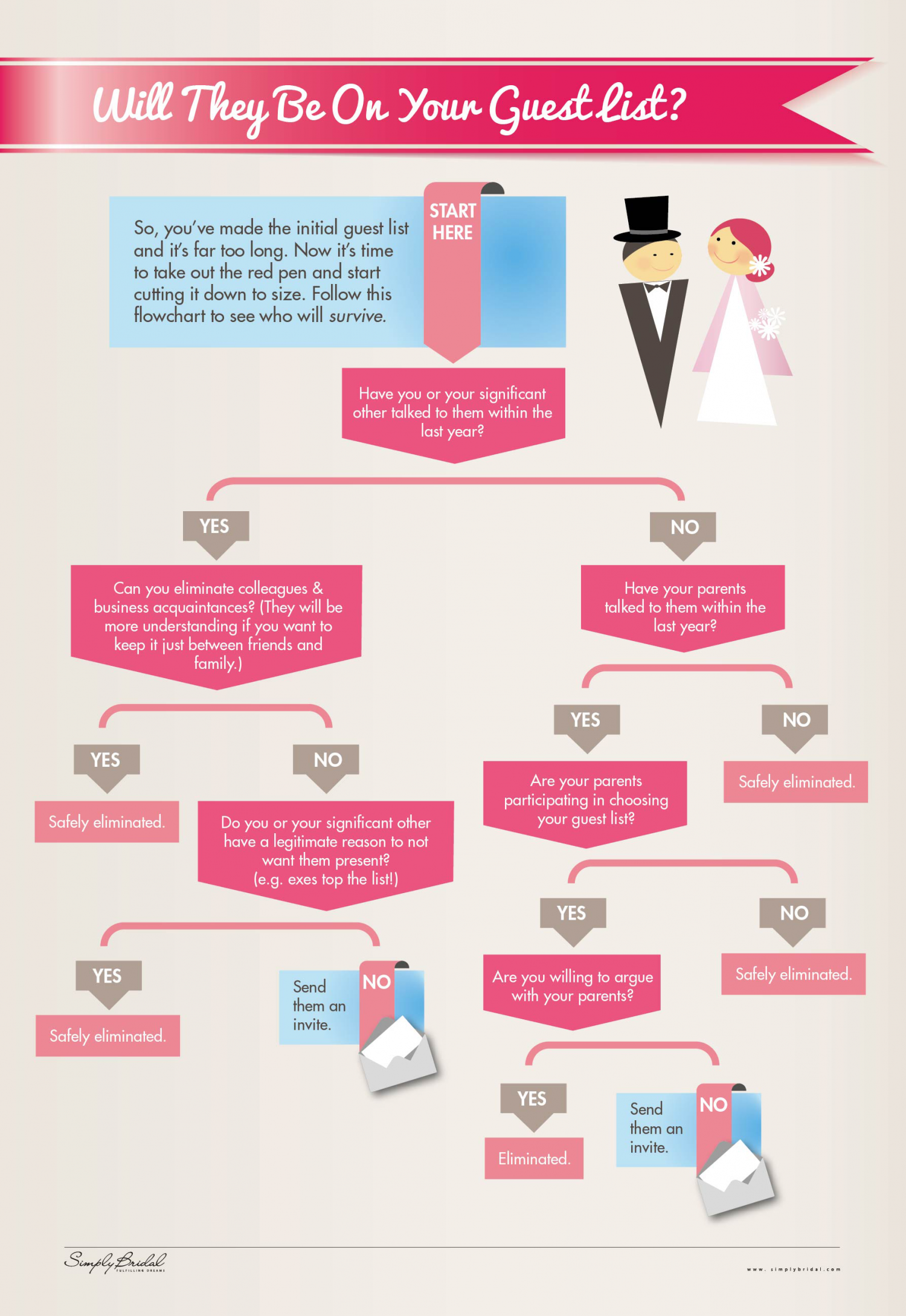 Will They Be On Your Guest List? Infographic