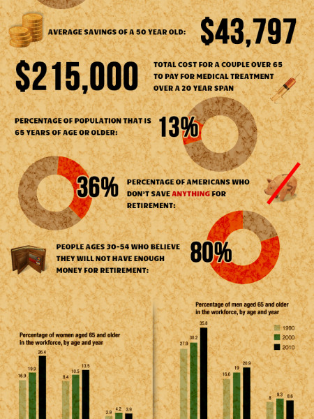 Will You Be Ready To Retire? Infographic
