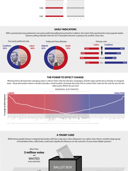 Will yours be the deciding vote? Australian Election 2013 Infographic