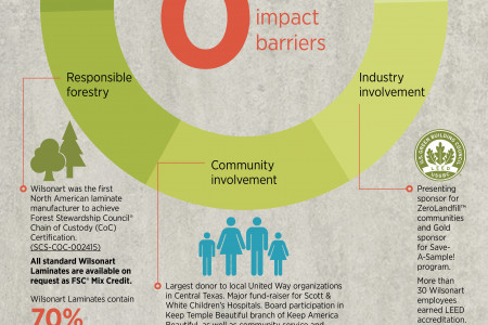 Wilsonart Celebrates 50 Years of Sustainability Infographic