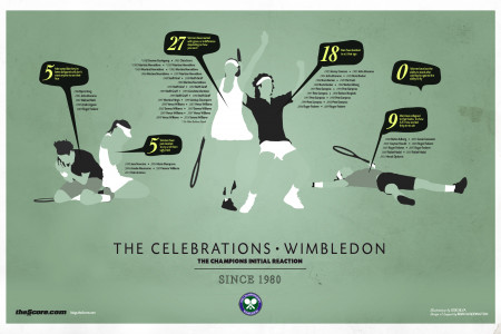 Wimbledon - The Celebrations Infographic