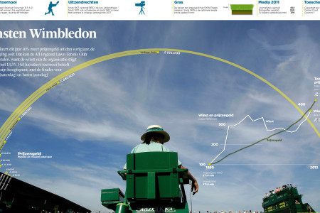 Wimbledon price money Infographic