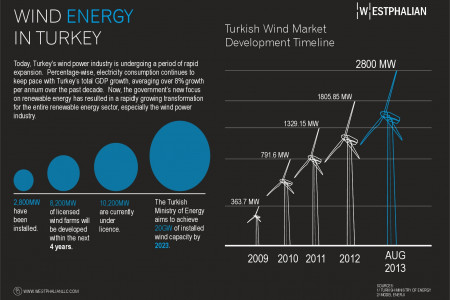 Wind Energy in Turkey Infographic