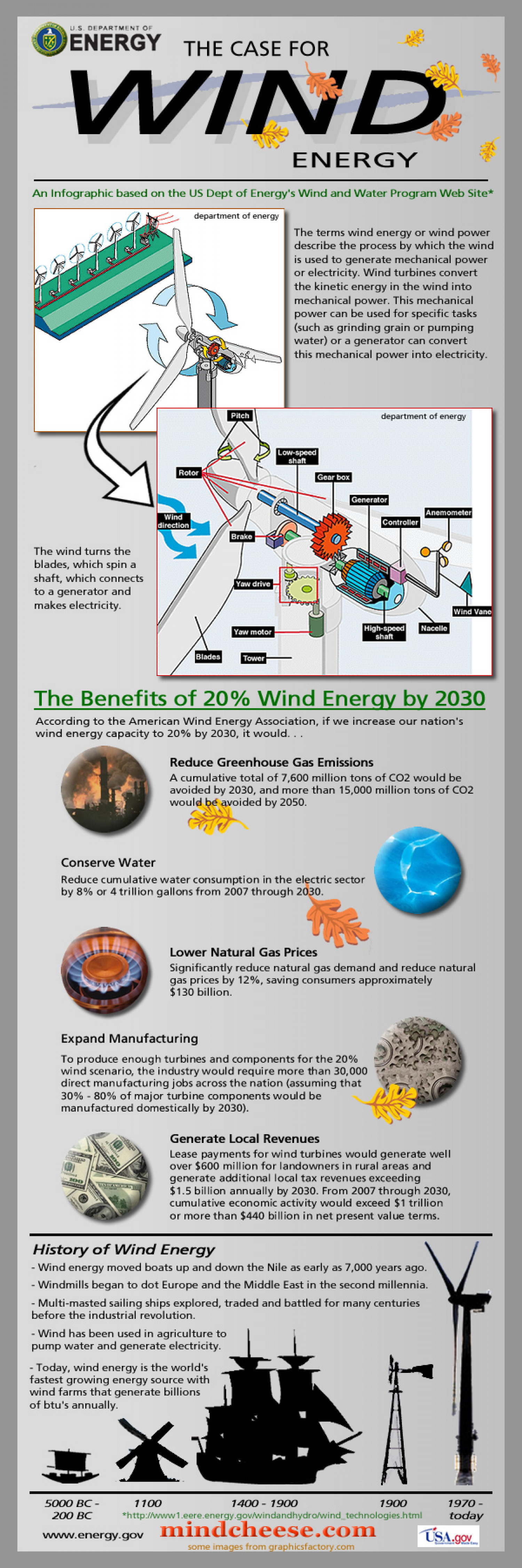 Wind Energy Infographic