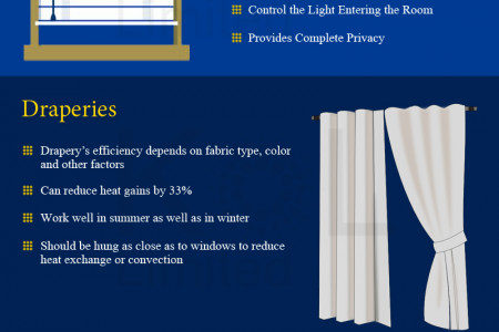 Window Treatments: Save Energy, Save Money Infographic