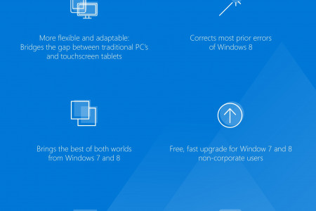 Windows 10: The Good, The Bad, The New Infographic
