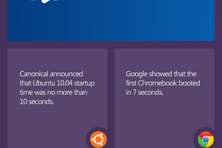 Windows 8 : Breakthrough or déjà-vu ? Infographic